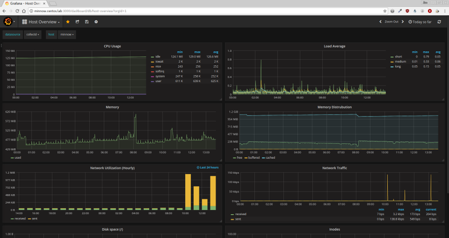Grafana Screenshot